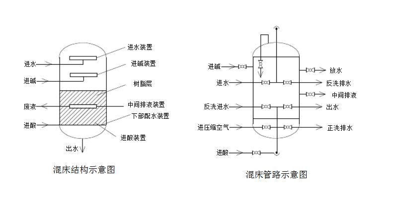 混床系统内部结构图